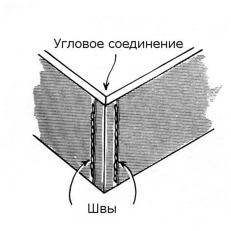 Сшивание двух отрезков кожи под углом